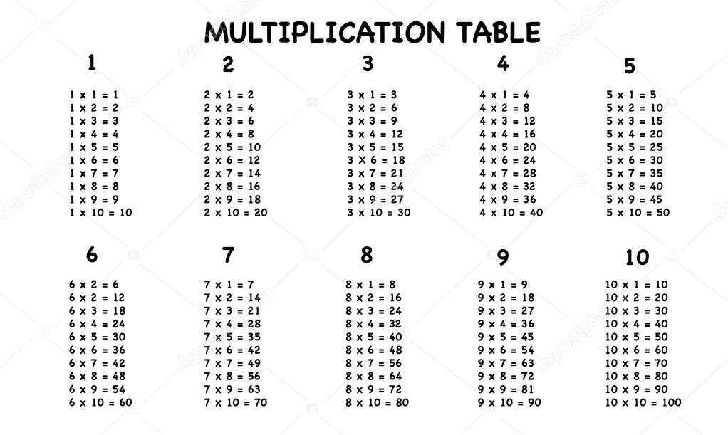 Multiplication Table On White Background  Stock Vector  Sanrgo