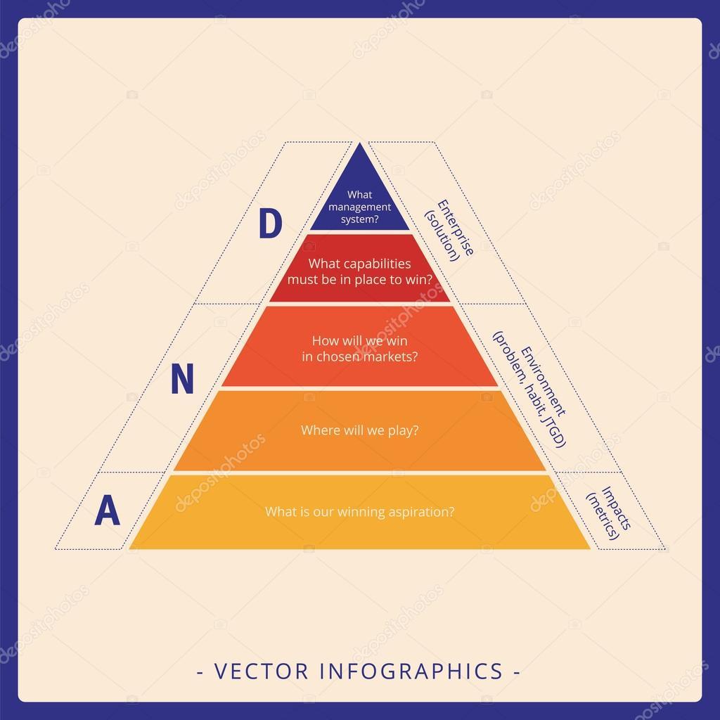 Diagrama de pirmide de dna vetores de stock surfsupctor diagrama de pirmide de dna vetores de stock ccuart Gallery