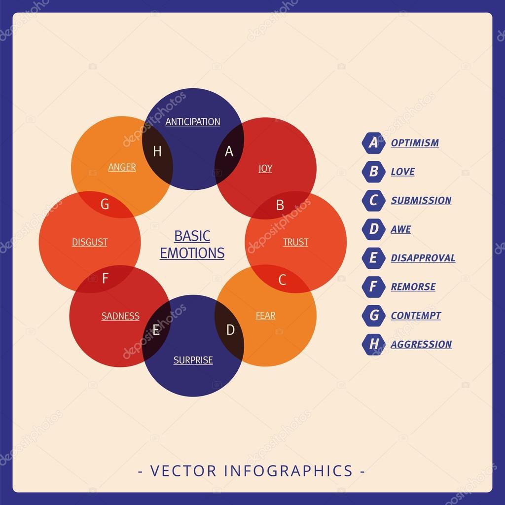 Diagrama de venn de emoes bsicas vetores de stock surfsup diagrama de venn de emoes bsicas vetores de stock ccuart Choice Image