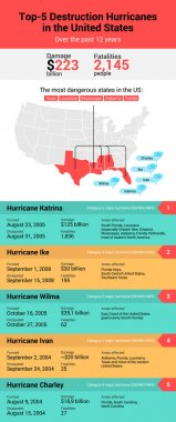 Atlantic hurricane season. Inforgaphic of top-5 hurricanes in United States. Hurricane Katrina, Ike, Ivan, Wilma and Charley.