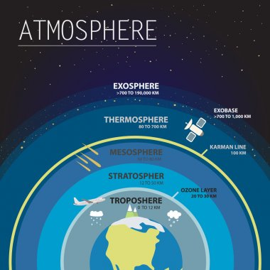 Atmosphere info graphic vector