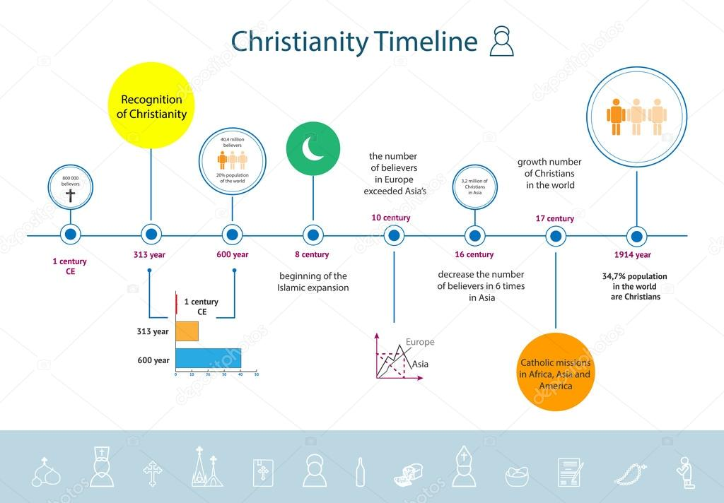 Christianity religion timeline infographics — Stock Vector © redy ...