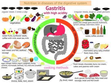 infographics proper nutrition. Gastritis