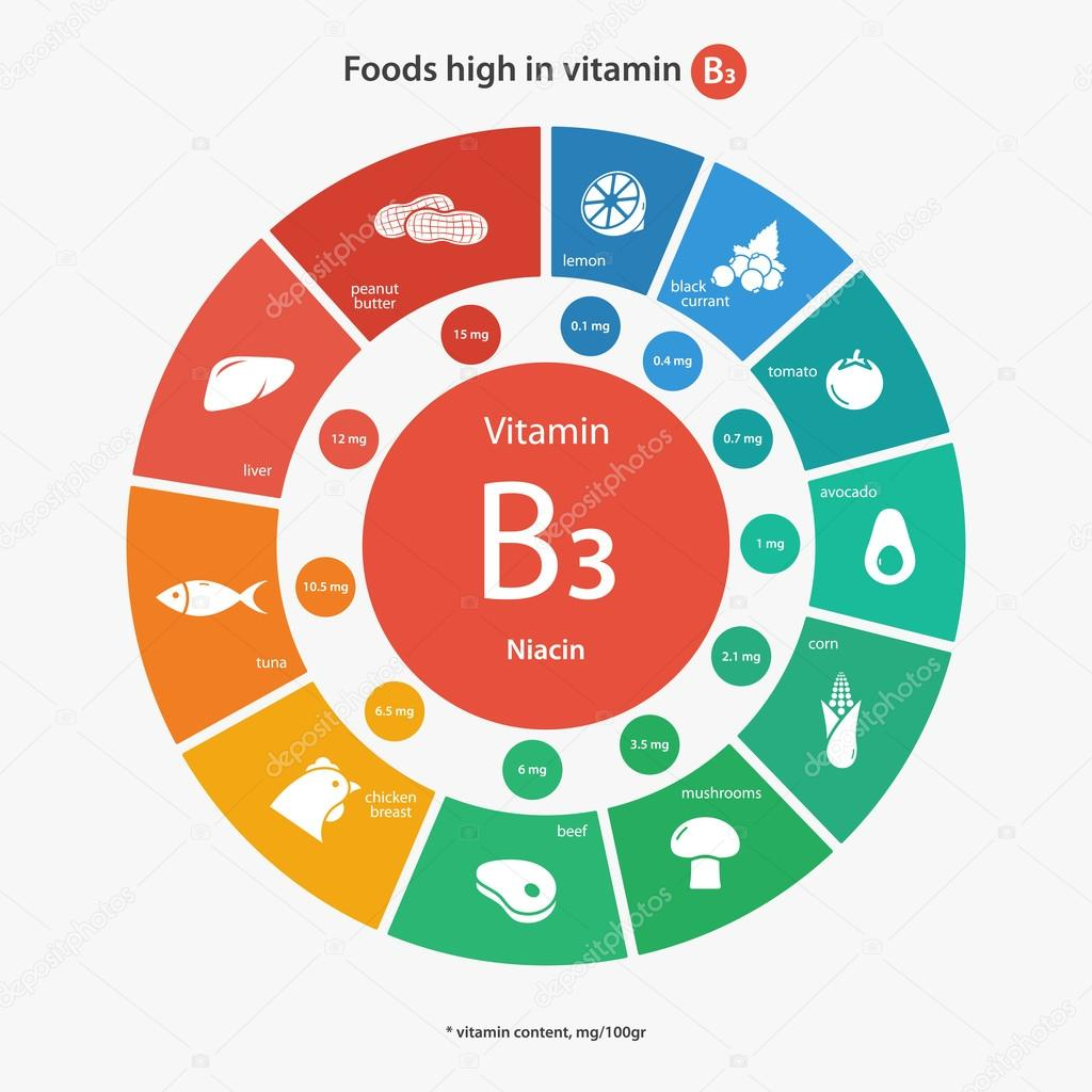 Foods High In Niacin And Thiamin