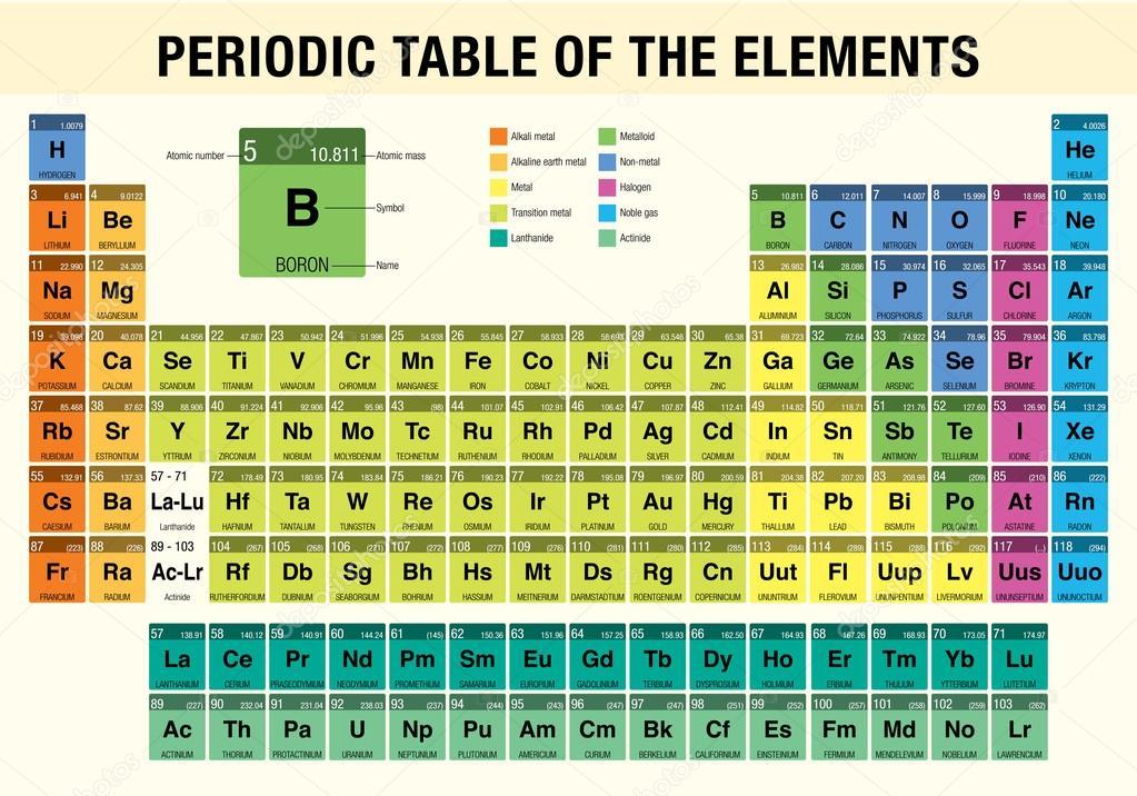 Tabla periodica de los elementos qumica archivo imgenes tabla periodica de la elementos qumica vector imagen vector de alejomiranda urtaz Choice Image