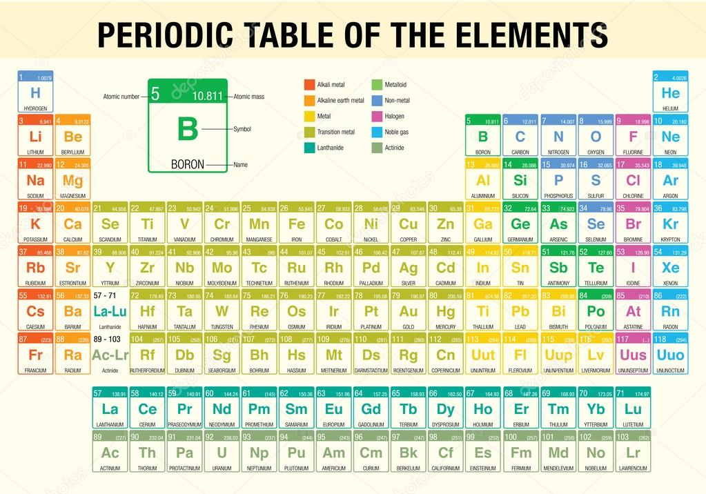 Periodic table of the elements chemistry stock vector periodic table of the elements chemistry stock vector urtaz Choice Image
