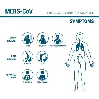 Mers_Cov belirtiler tıbbi Infographic