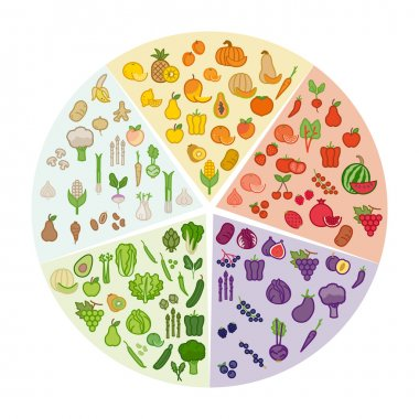 Fruits and vegetables color wheel