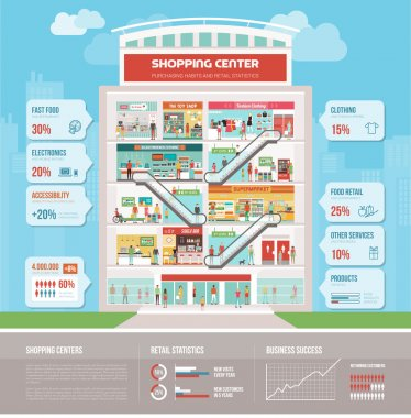 Shopping mall infographic