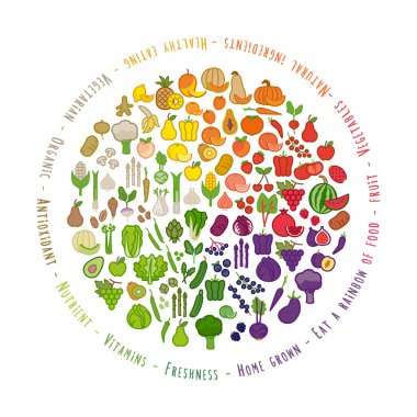 Fruit and vegetables color wheel