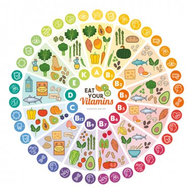 Vitamins food sources