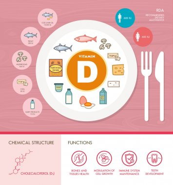 Vitamin D nutrition infographic