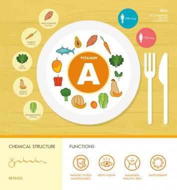 Vitamin A nutrition infographic