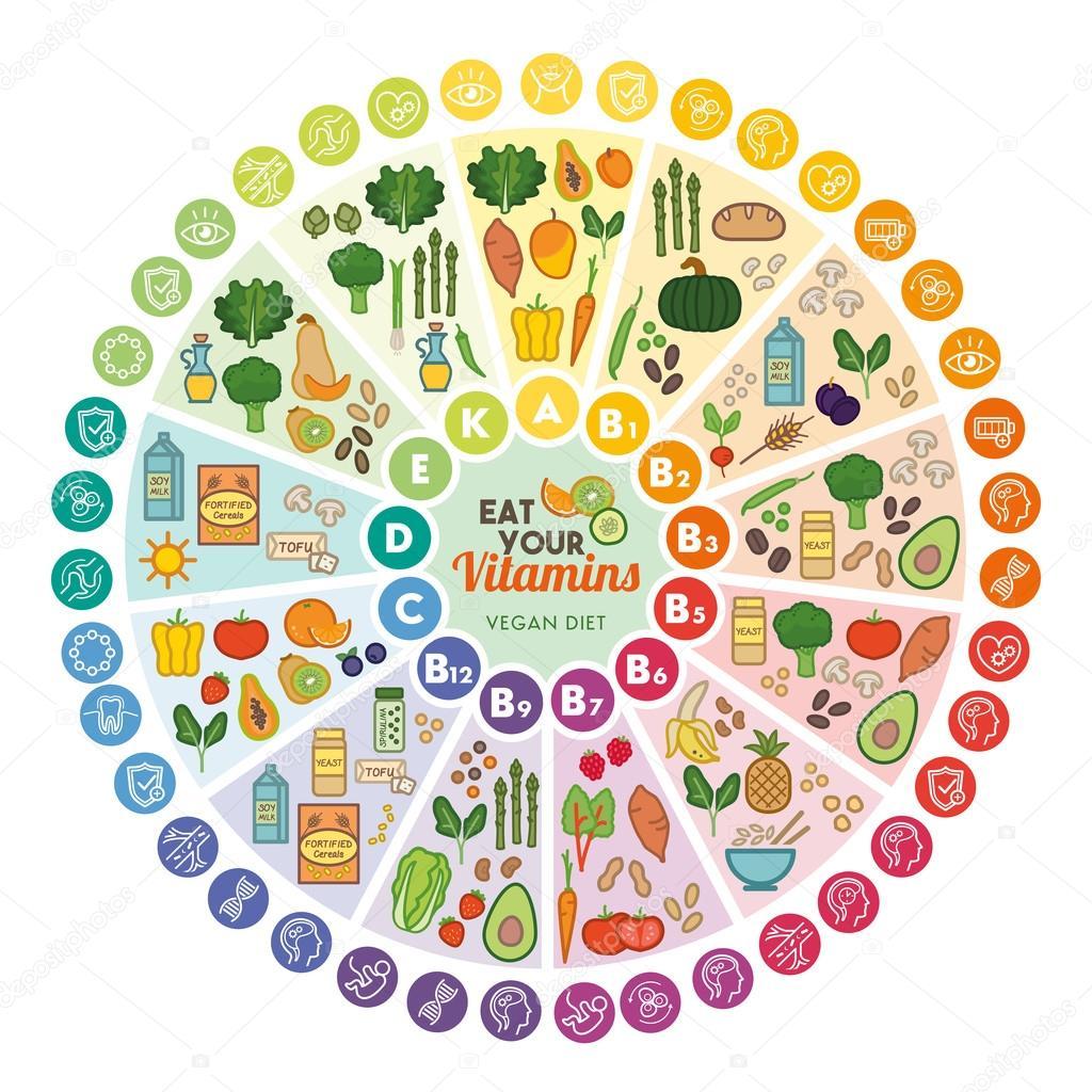 Fuentes alimenticias de las vitaminas