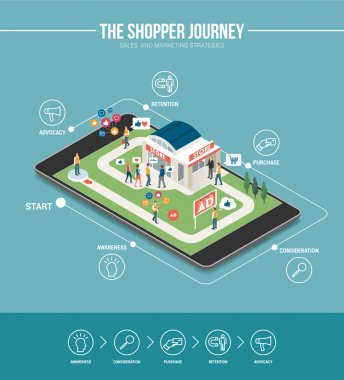 Shopping experience marketing infographic
