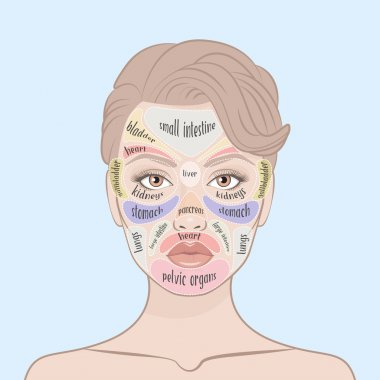 Acne Face Map.