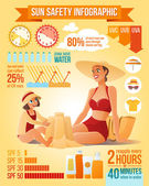 Fotografie Mother and daughter on the beach. Sun protection infographics vector illustration.
