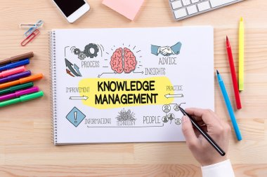 KNOWLEDGE MANAGEMENT text