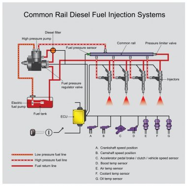 common rail diesel systems. Vector Arts, Illustrator.