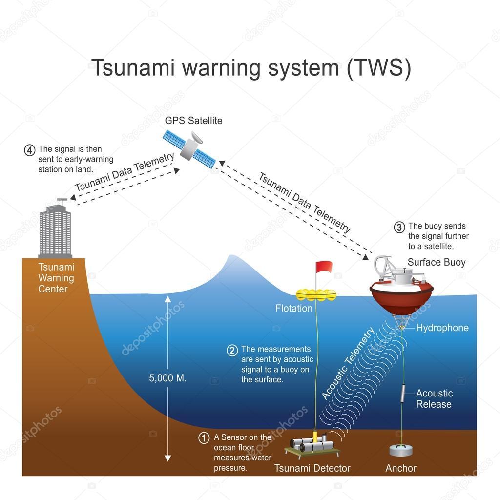 Tsunami warning system. Vector design, Illustration.