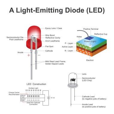 A light emitting diode led. Vector, Illustration.