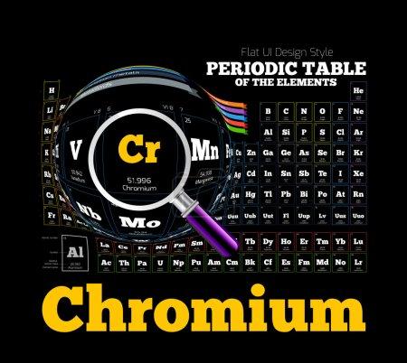 Periodic Table of the element. Chromium, Cr