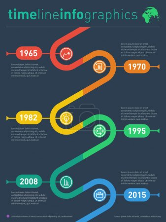 Time line of tendencies and trends