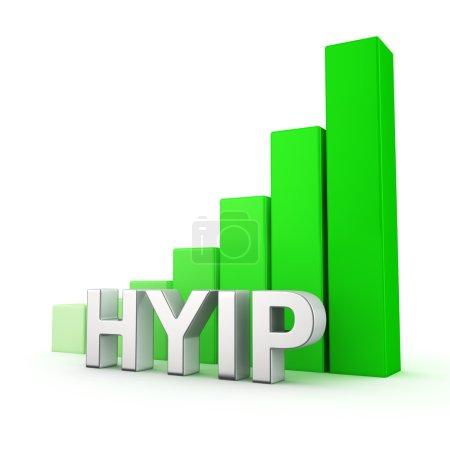 Growth of HYIP