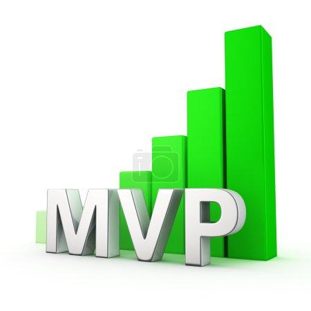Foto de Crecimiento verde gráfico de barras de Mvp en blanco - Imagen libre de derechos
