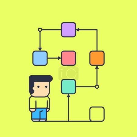personnage fait suite à une solution logique à leur tâche