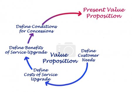 Diagram of Value Proposition