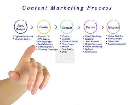 Foto de Diagrama del proceso de comercialización de contenidos de - Imagen libre de derechos