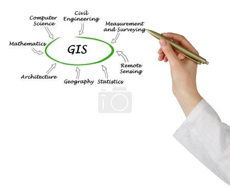 Photo pour Présentation du schéma de SIG - image libre de droit