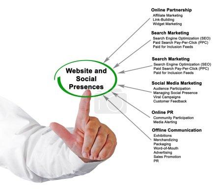 Photo pour Site web et présence sociale - image libre de droit