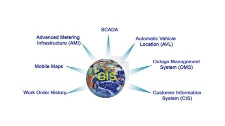 Photo pour Présentation du diagramme du SIG - image libre de droit