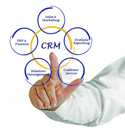 Photo for CRM diagram - Royalty Free Image