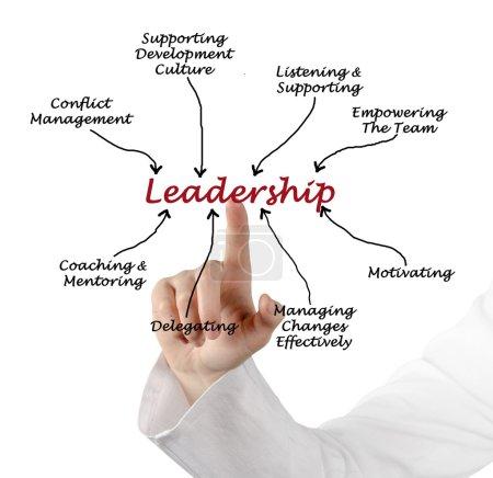 Photo pour Leadership - image libre de droit