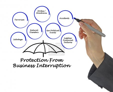 Protection From Business Interruption