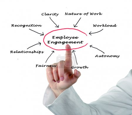 Employee Engagement...