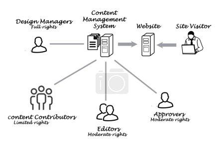 Foto de Sistema de gestión de contenidos - Imagen libre de derechos