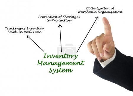 Inventory Management Syste...