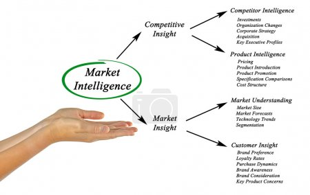 Photo for Market Intelligence - Royalty Free Image
