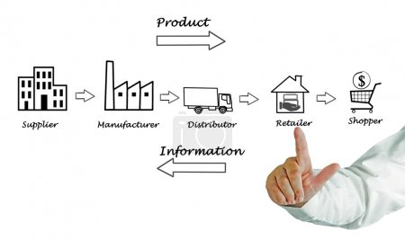 Photo for Supply chain diagram - Royalty Free Image