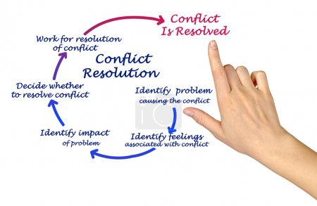 Photo for Conflict Resolution - Royalty Free Image