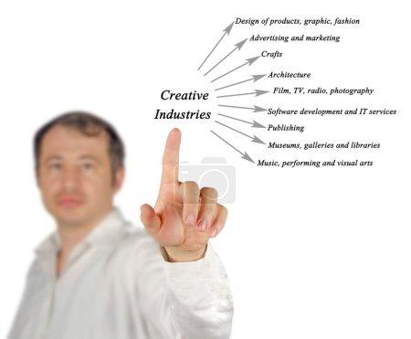 Diagram of Creative Industries