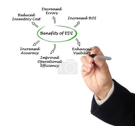 Benefits of EDI