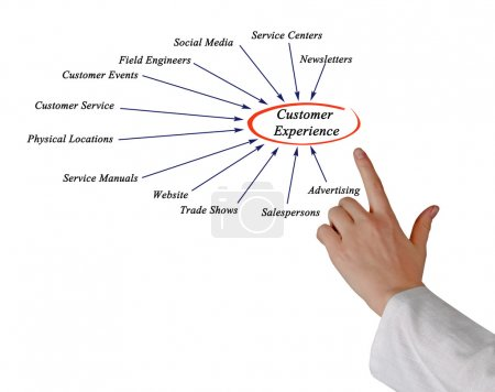 Photo for Customer Experience - Royalty Free Image