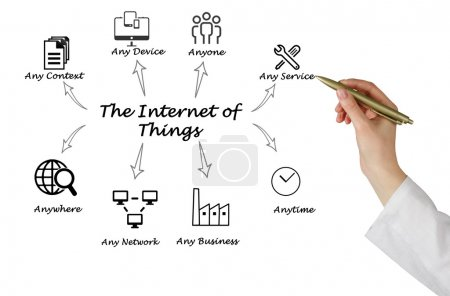 Photo for The Internet of Things - Royalty Free Image