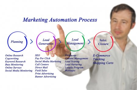 Diagram of Marketing Automation Process