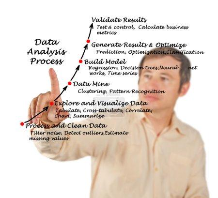 A diagram of Data Analysis Process